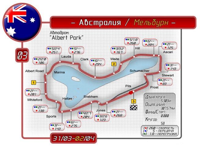 "Автодром ""Альберт-парк"""